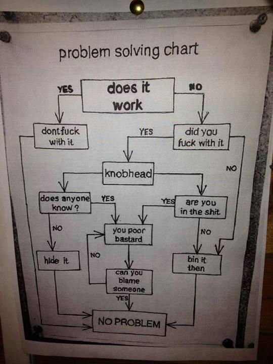 problemsolvingchart